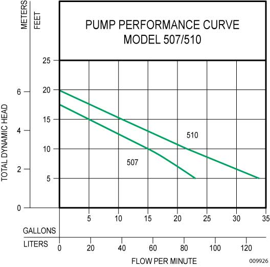 Chart showing flow rate and head pressure